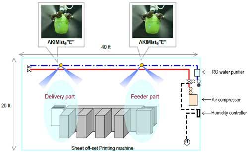 Sistema de humidificación para impresión offset de hojas