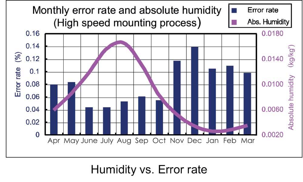 Humidity-vs-Error-rate