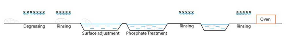 Pre-treatment_line