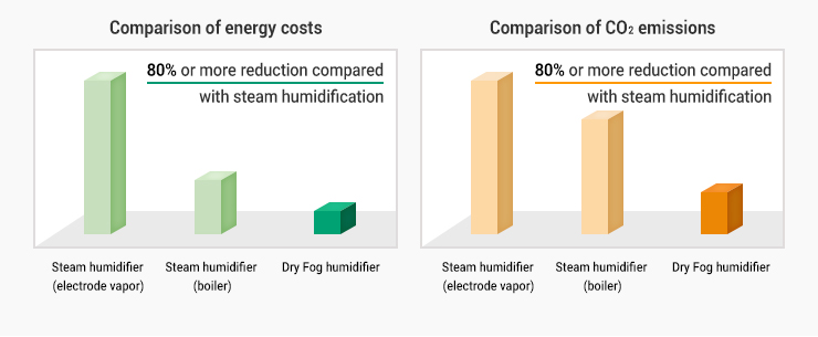 AE compared to steam humidification