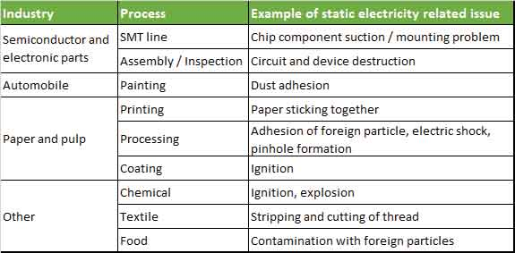 Table-1.-Problems-with-static-electricity-by-industry-(example)