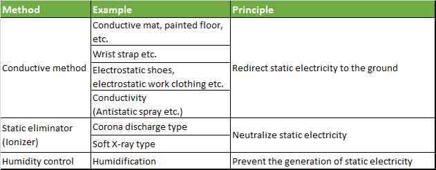 Table-2.-Antistatic-measures-(example)