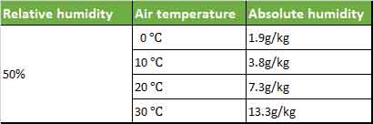 table-1.-Relationship-between-relative-humidity-and-absolute-humidity