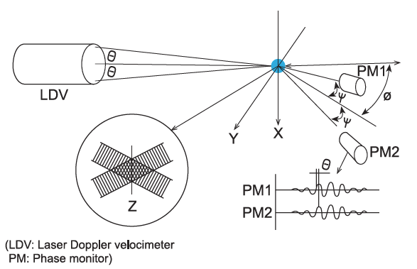 Laser doppler method