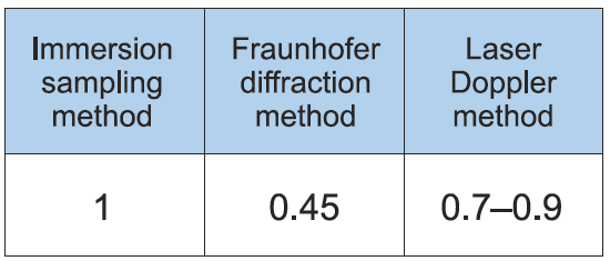 conversion factor for mean droplet diameter