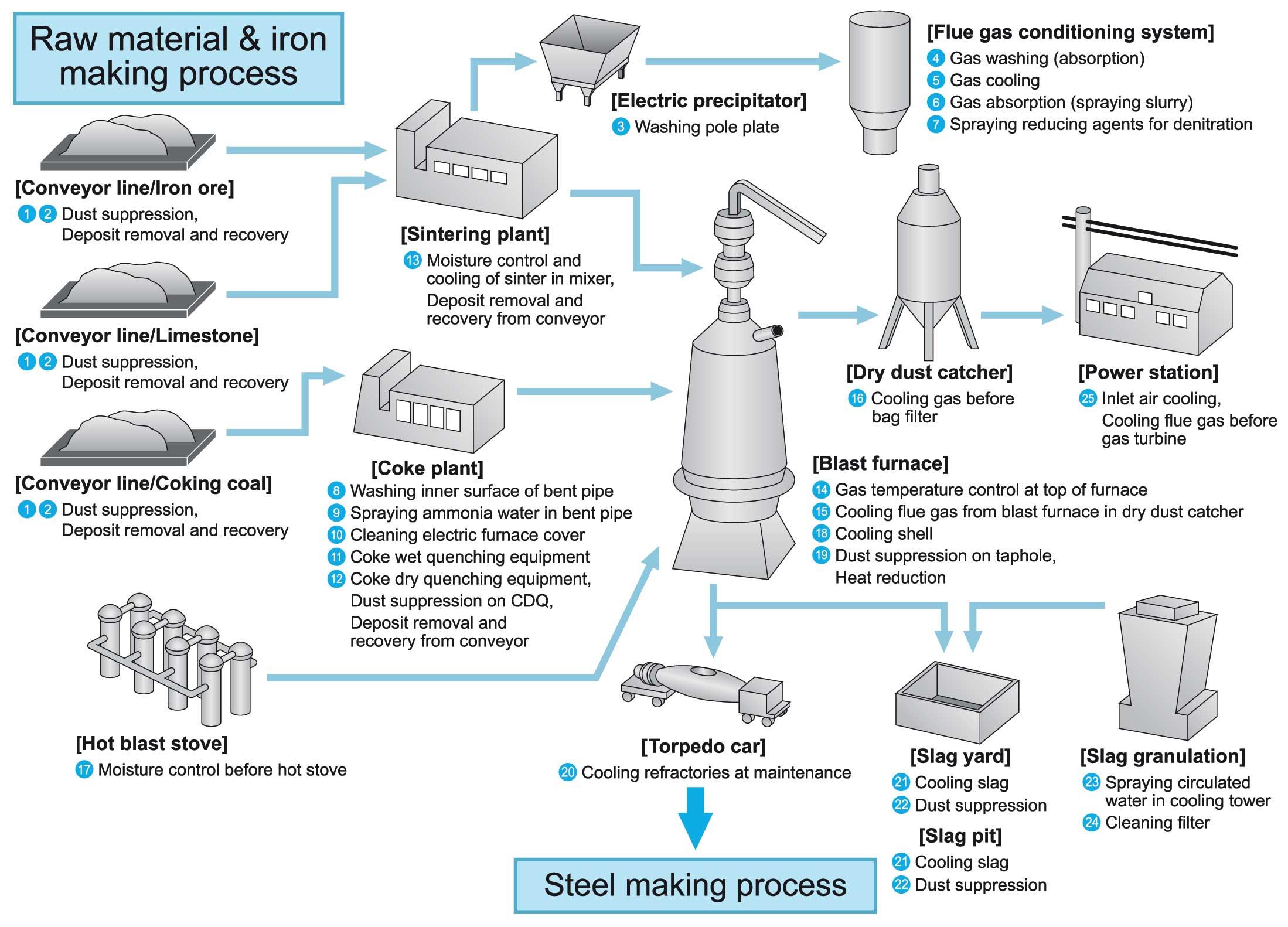 Raw-material-&-iron-making-process
