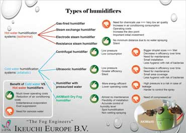 infographic about humidifiers