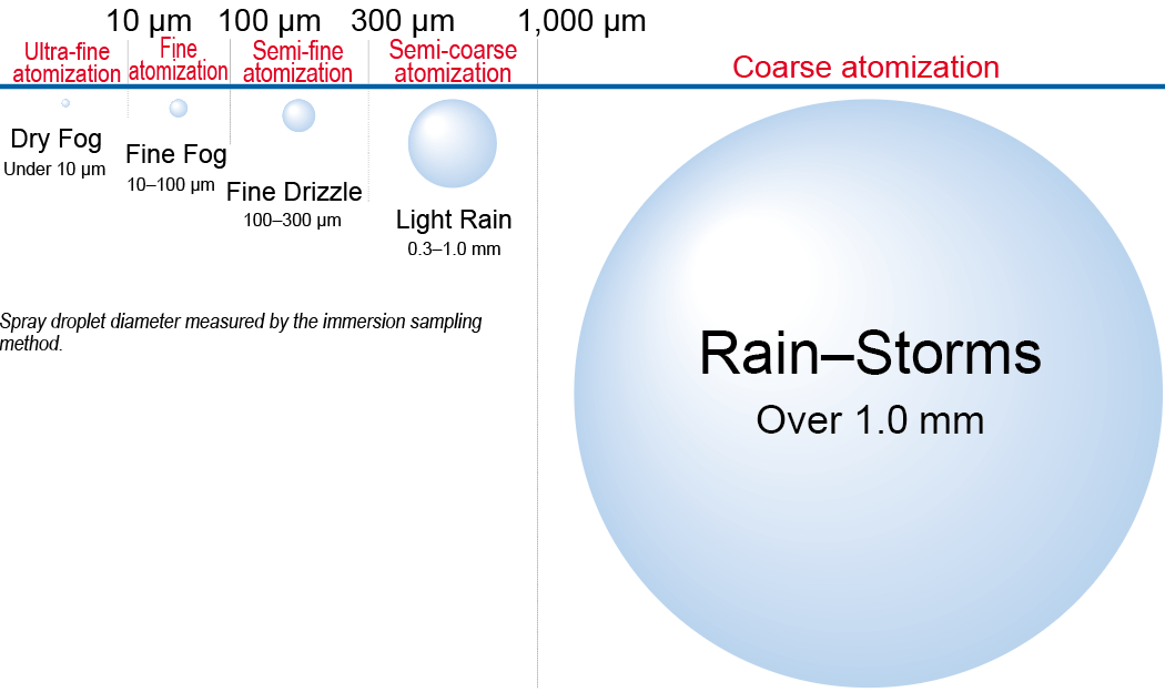 IKEUCHI's classification of droplet size