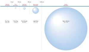 Classification-of-Spray-Droplet-Size