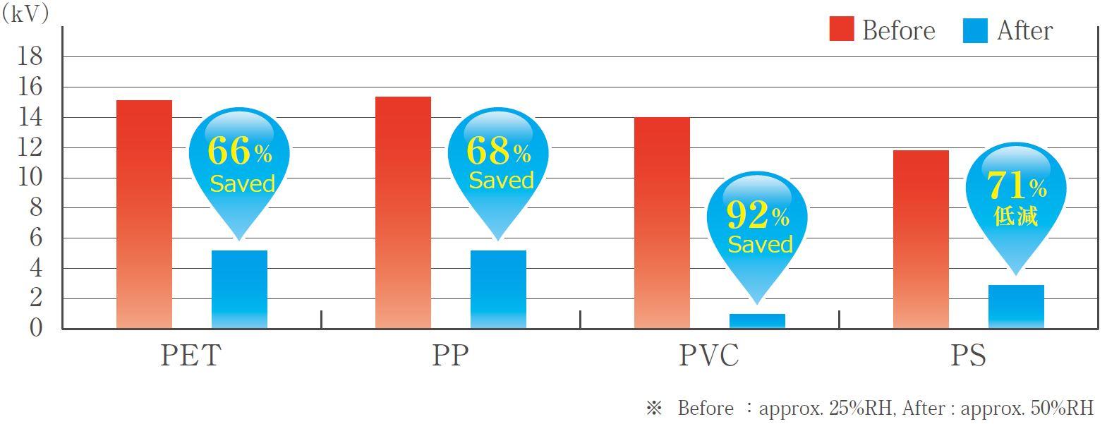 Dry Fog benefits in plastics industry