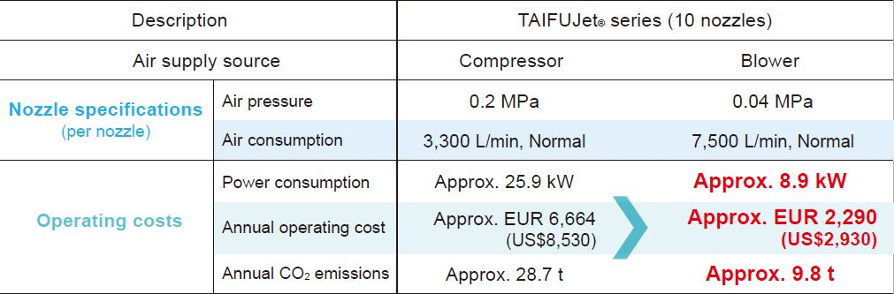 Cost reduction with Blowers