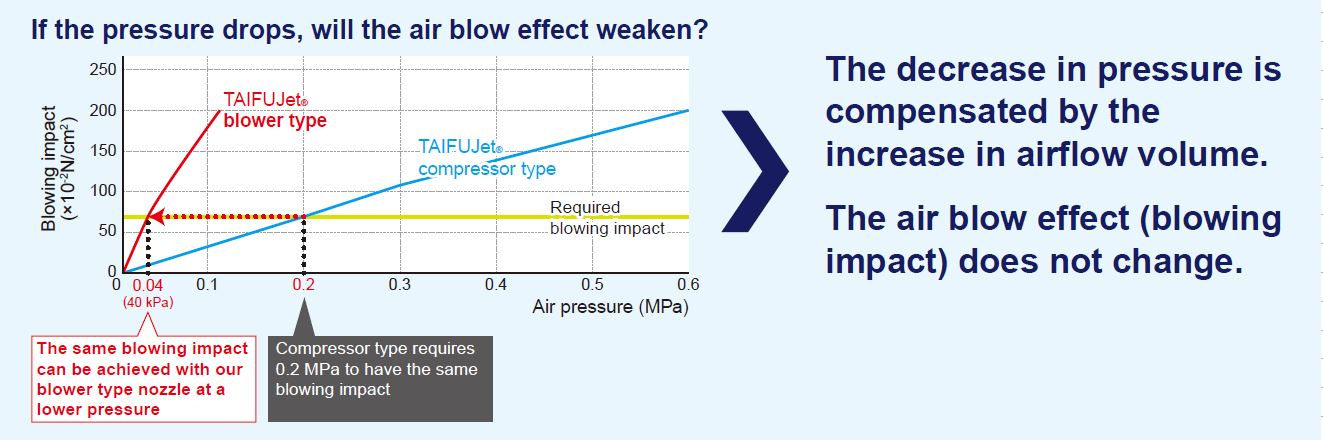 Same blowing impact with blower air nozzle